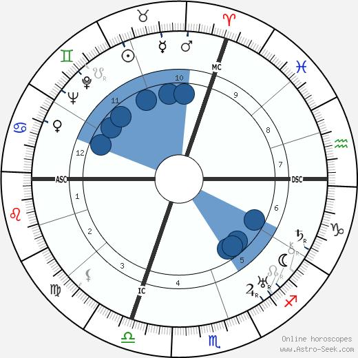 Maurice Villain wikipedia, horoscope, astrology, instagram