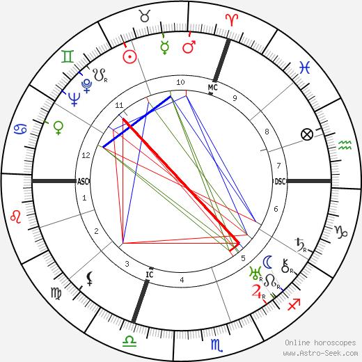 Maurice Villain birth chart, Maurice Villain astro natal horoscope, astrology