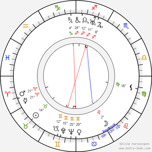 Max Elloy birth chart, biography, wikipedia 2019, 2020