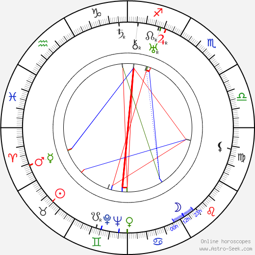 Max Elloy astro natal birth chart, Max Elloy horoscope, astrology
