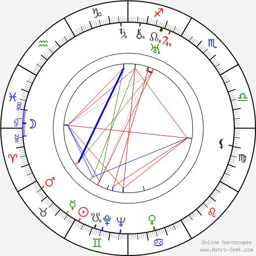 Ralph Dunn birth chart, Ralph Dunn astro natal horoscope, astrology