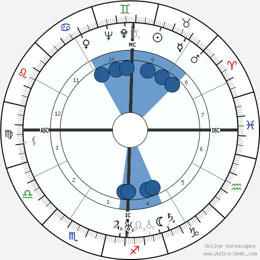 Ruhollah Khomeini wikipedia, horoscope, astrology, instagram
