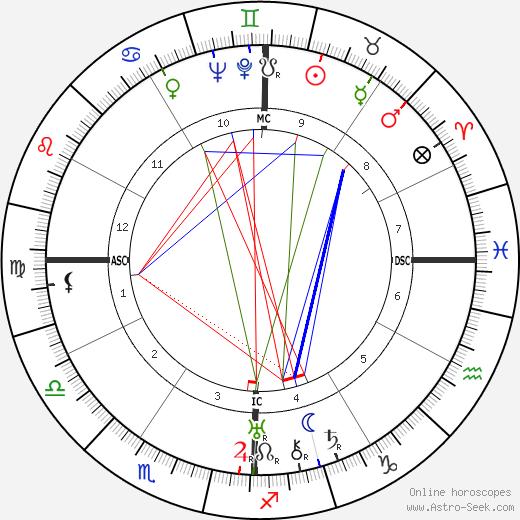 Ruhollah Khomeini birth chart, Ruhollah Khomeini astro natal horoscope, astrology