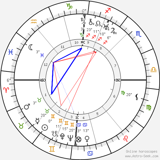 Vina Bovy birth chart, biography, wikipedia 2018, 2019