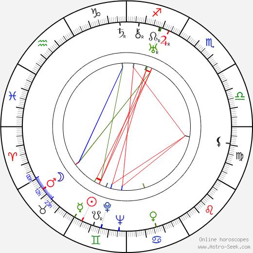 Vítězslav Nezval tema natale, oroscopo, Vítězslav Nezval oroscopi gratuiti, astrologia