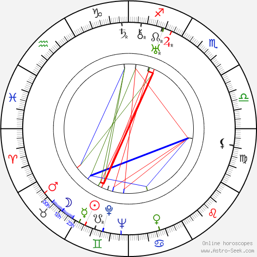 Vladimír Klemens birth chart, Vladimír Klemens astro natal horoscope, astrology
