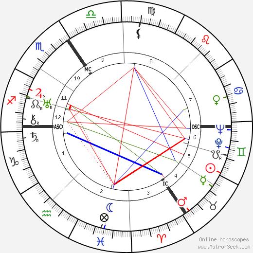 Yvonne de Gaulle tema natale, oroscopo, Yvonne de Gaulle oroscopi gratuiti, astrologia