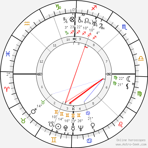 André Chamson birth chart, biography, wikipedia 2019, 2020