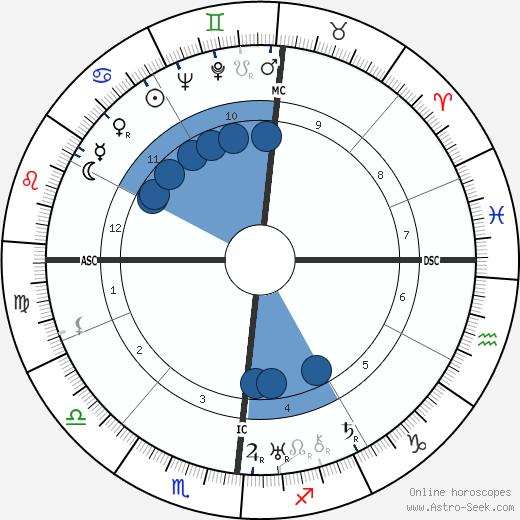 Antoine de Saint-Exupéry wikipedia, horoscope, astrology, instagram
