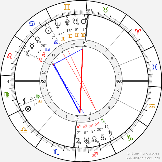 Antoine de Saint-Exupéry birth chart, biography, wikipedia 2020, 2021