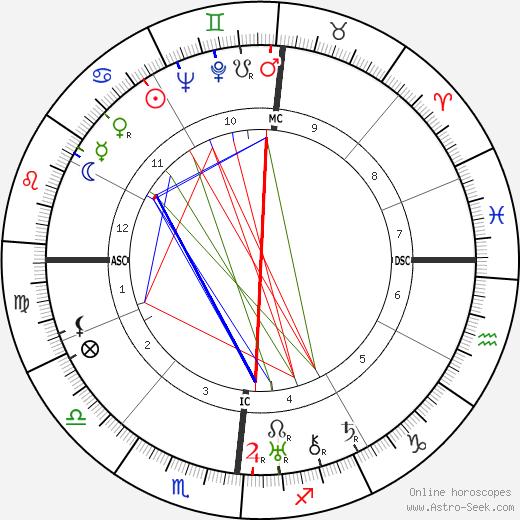 Antoine de Saint-Exupéry astro natal birth chart, Antoine de Saint-Exupéry horoscope, astrology