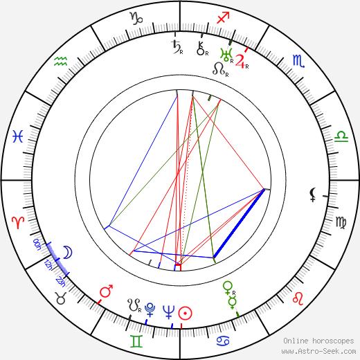 Catherine Hessling tema natale, oroscopo, Catherine Hessling oroscopi gratuiti, astrologia