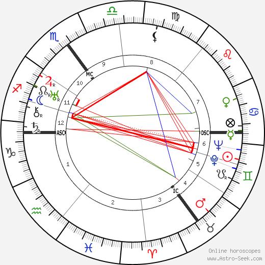 Friedrich Eberhard Becker tema natale, oroscopo, Friedrich Eberhard Becker oroscopi gratuiti, astrologia