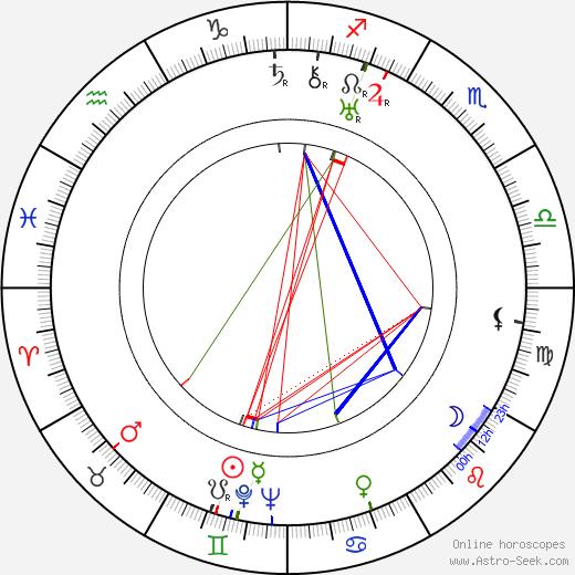 Friedrich von Ledebur birth chart, Friedrich von Ledebur astro natal horoscope, astrology