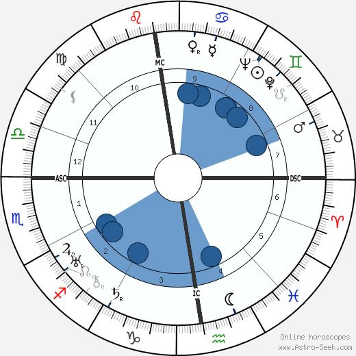 June 11 Zodiac Horoscope Birthday Personality | SunSigns.Org
