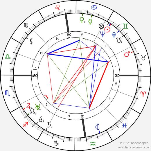 Hermann Reutter tema natale, oroscopo, Hermann Reutter oroscopi gratuiti, astrologia