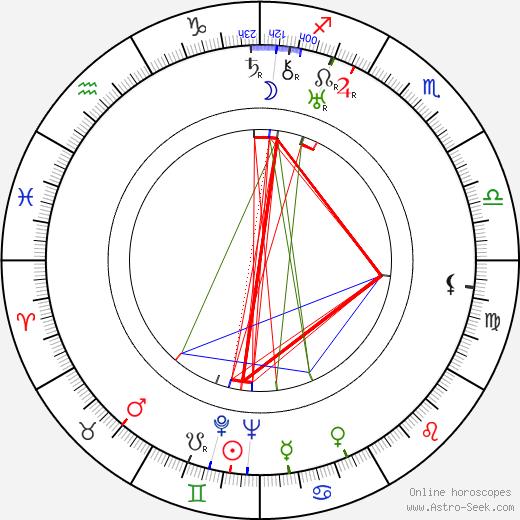 Ian Hunter birth chart, Ian Hunter astro natal horoscope, astrology