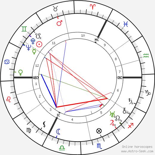 Jan Antonius Engelmann tema natale, oroscopo, Jan Antonius Engelmann oroscopi gratuiti, astrologia