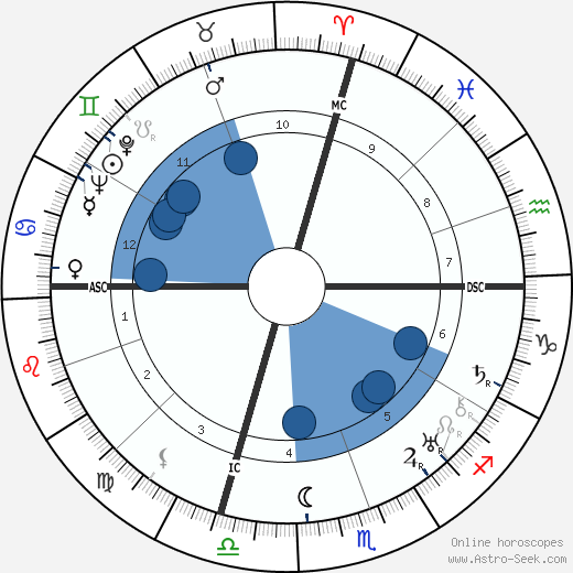 José Gomes Ferreira wikipedia, horoscope, astrology, instagram