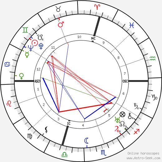 José Gomes Ferreira день рождения гороскоп, José Gomes Ferreira Натальная карта онлайн