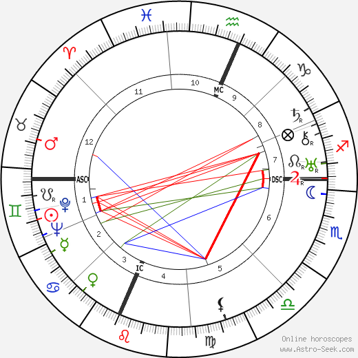 Lawrence Spivak birth chart, Lawrence Spivak astro natal horoscope, astrology