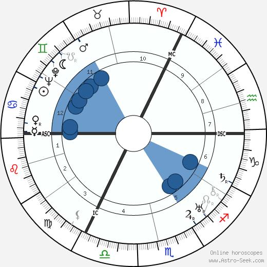 Lord Louis Mountbatten wikipedia, horoscope, astrology, instagram