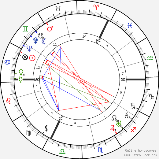 Lords Natal Chart Ibovnathandedecker