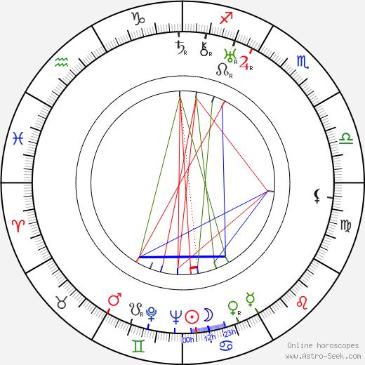 Ludvík Letenský tema natale, oroscopo, Ludvík Letenský oroscopi gratuiti, astrologia
