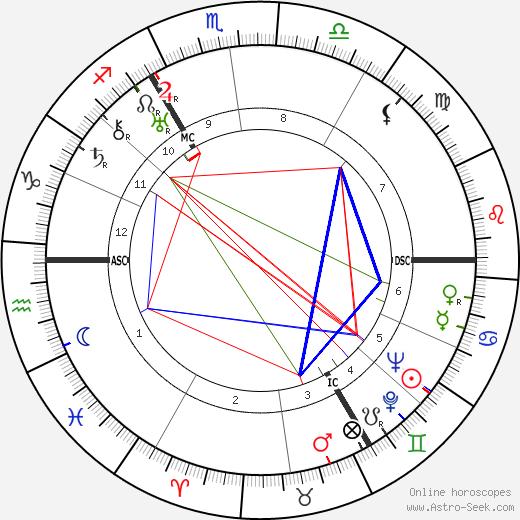 Martin Bormann birth chart, Martin Bormann astro natal horoscope, astrology