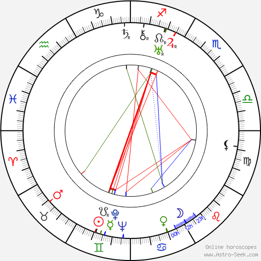 Mike Lally birth chart, Mike Lally astro natal horoscope, astrology