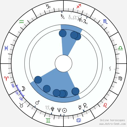 Oskar Fischinger wikipedia, horoscope, astrology, instagram