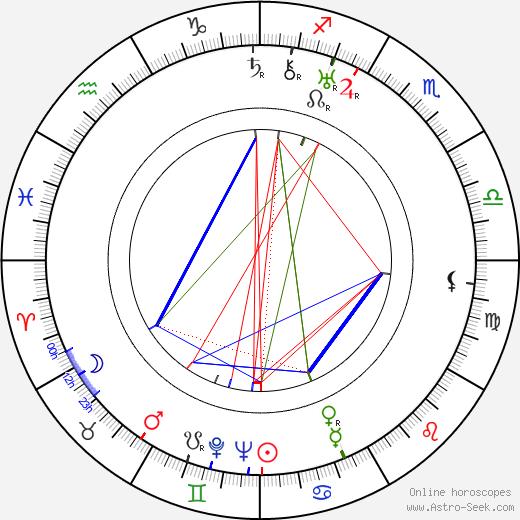 Oskar Fischinger birth chart, Oskar Fischinger astro natal horoscope, astrology