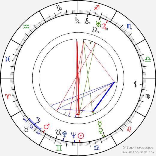 Urho Seppälä день рождения гороскоп, Urho Seppälä Натальная карта онлайн