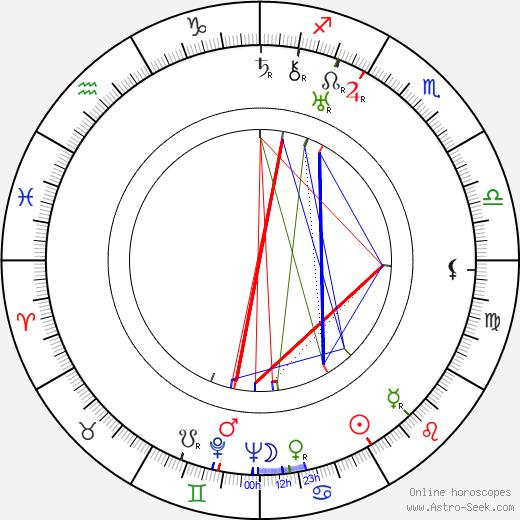 Aleksander Zabczynski birth chart, Aleksander Zabczynski astro natal horoscope, astrology