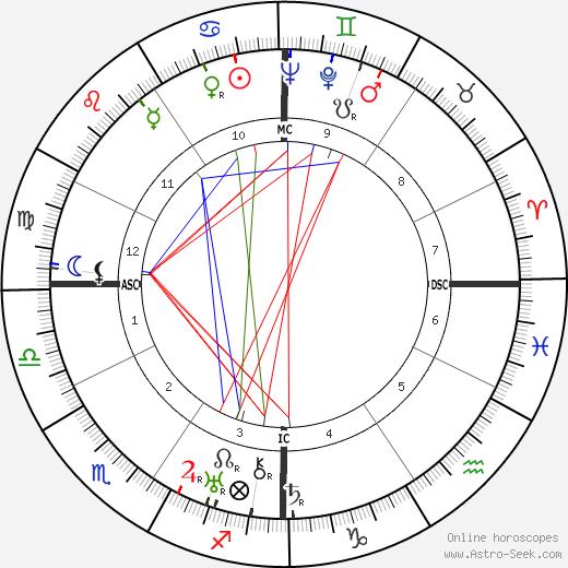Alessandro Blasetti birth chart, Alessandro Blasetti astro natal horoscope, astrology