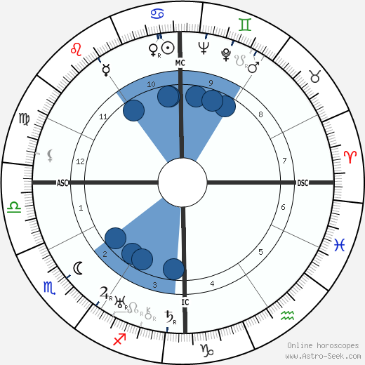 Analee Skarin wikipedia, horoscope, astrology, instagram