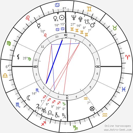 Analee Skarin birth chart, biography, wikipedia 2020, 2021