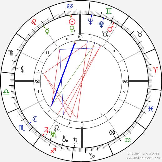 Analee Skarin birth chart, Analee Skarin astro natal horoscope, astrology