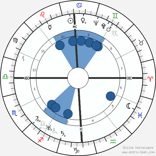 André Routis wikipedia, horoscope, astrology, instagram