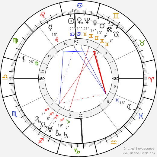 André Routis birth chart, biography, wikipedia 2020, 2021