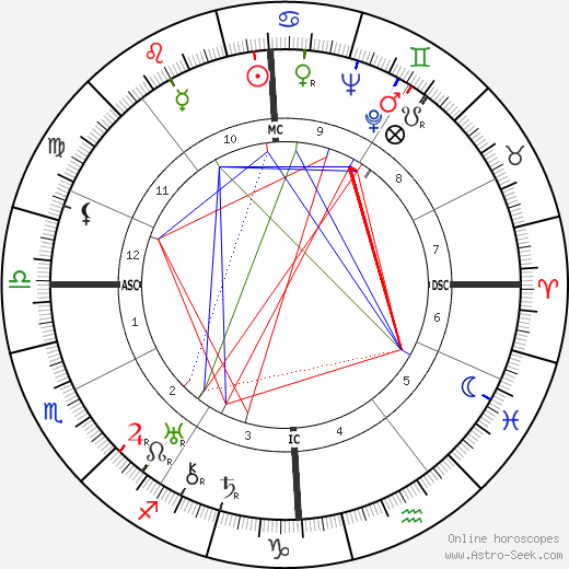 André Routis birth chart, André Routis astro natal horoscope, astrology