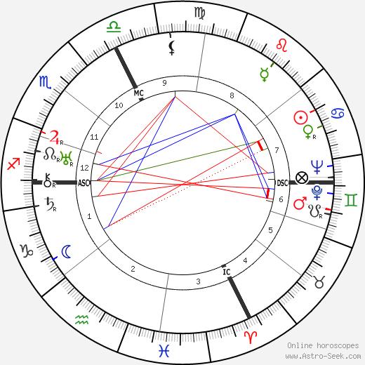 Carlo Cappelletti tema natale, oroscopo, Carlo Cappelletti oroscopi gratuiti, astrologia