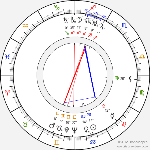 Charles Sherlock birth chart, biography, wikipedia 2018, 2019