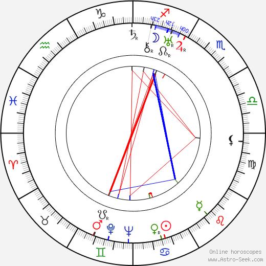 Charles Sherlock birth chart, Charles Sherlock astro natal horoscope, astrology