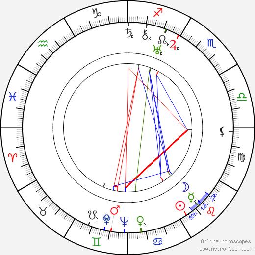 Charles Vidor astro natal birth chart, Charles Vidor horoscope, astrology