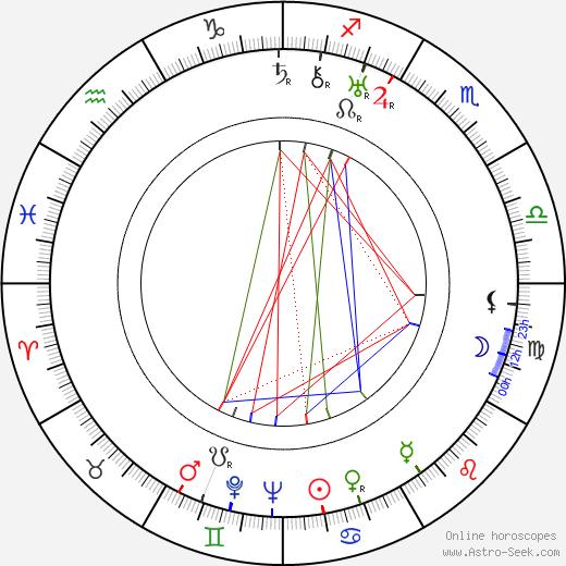 Charlotte Scheier-Herold astro natal birth chart, Charlotte Scheier-Herold horoscope, astrology