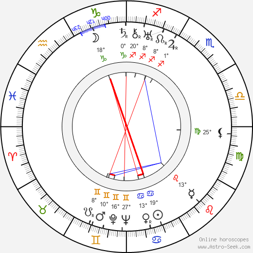 Chhabi Biswas birth chart, biography, wikipedia 2018, 2019