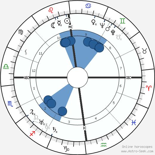 Ernst Fritz Fürbringer wikipedia, horoscope, astrology, instagram