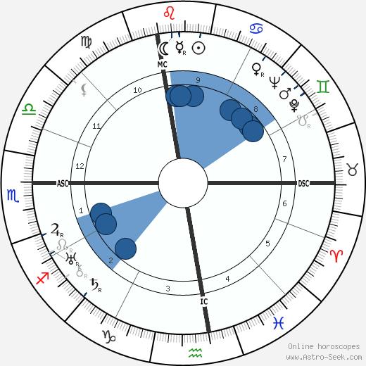 Gabriel Audisio wikipedia, horoscope, astrology, instagram