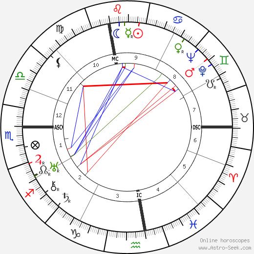 Gabriel Audisio tema natale, oroscopo, Gabriel Audisio oroscopi gratuiti, astrologia